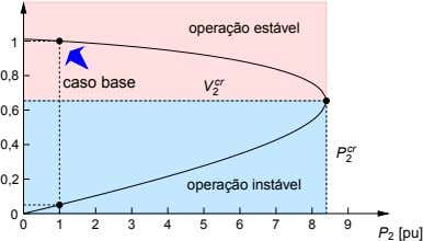 operac¸ao˜ estavel´ 1 0,8 caso base cr V 2 0,6 0,4 cr P 2 0,2