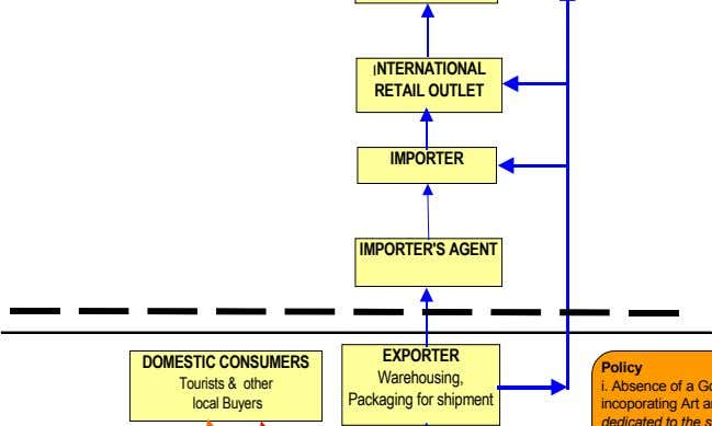 INTERNATIONAL RETAIL OUTLET IMPORTER IMPORTER'S AGENT DOMESTIC CONSUMERS EXPORTER Warehousing, Packaging for