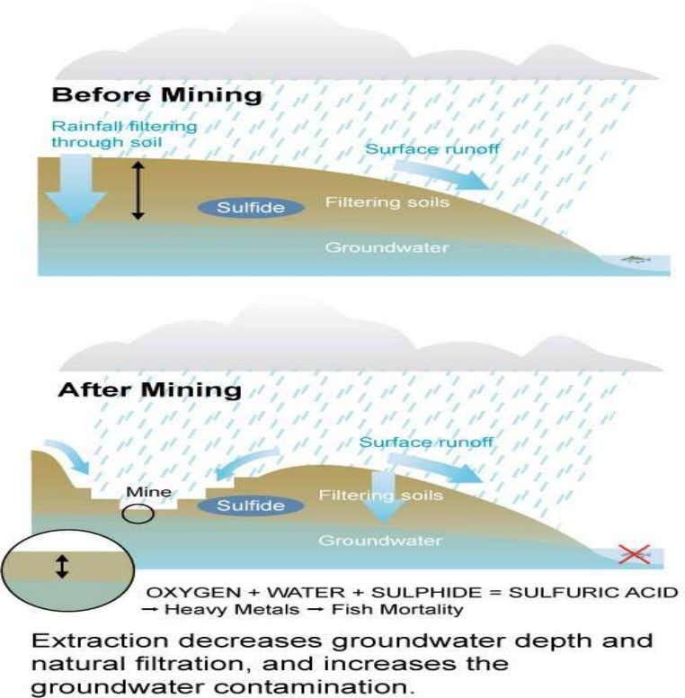 to produce the variety of chemicals found in mine drainage. Moreover, water appears to be essential