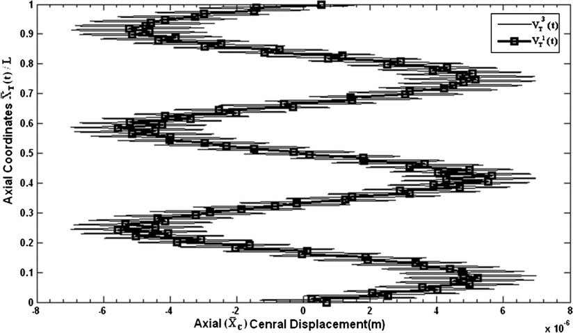 Fig. 18. Influence of the moving speed of the trolley on displacements of the central