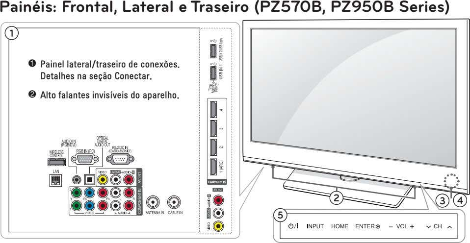 Painéis: Frontal, Lateral e Traseiro (PZ570B, PZ950B Series) 1 1 2 2 3 4 5
