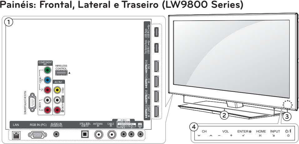 Painéis: Frontal, Lateral e Traseiro (LW9800 Series) 1 2 3 4
