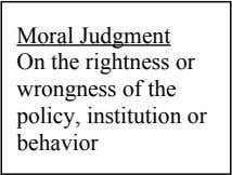 Moral Judgment On the rightness or wrongness of the policy, institution or behavior