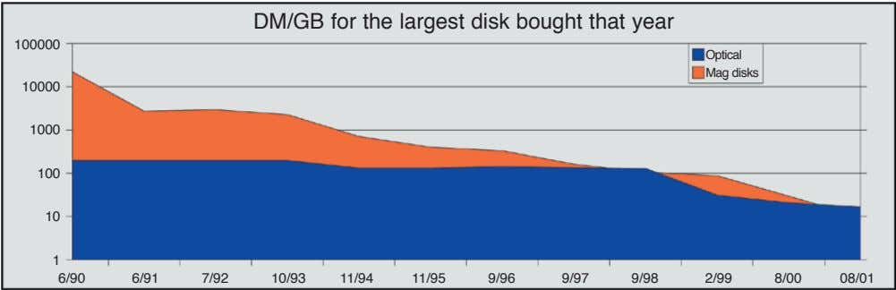 DM/GB for the largest disk bought that year 100000 Optical Mag disks 10000 1000 100