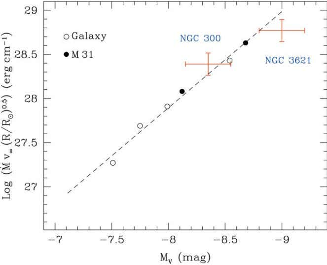 of the extragalactic distance scale with exquisite accuracy, Figure 4: Wind momentum-luminosity relationship for A