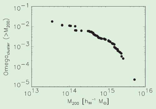 (Reiprich & Böhringer 2001). 3. Going to Extremes Figure 2: Cumulative mass density function of galaxy