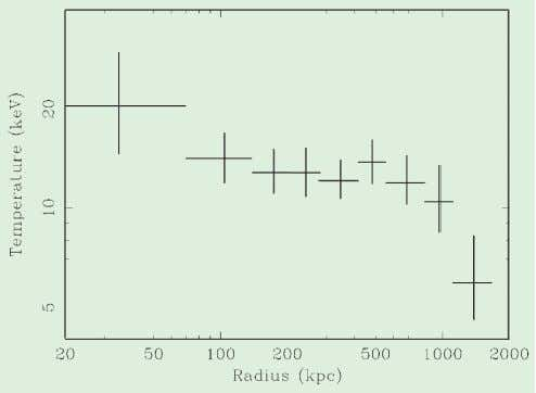 is the well- known Shapley Supercluster at a red- shift of about 0.05 (a velocity of