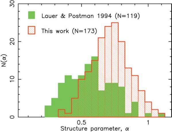 Figure 9: Distribution of the shape parame- ter, α , for the Lauer & Postman