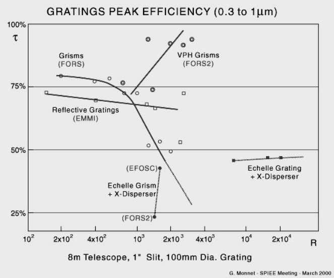 Figure 1: Peak efficiency τ of ESO gratings as a function of spectral resolution R