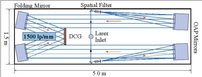 the size and the quality criterion that is required. Figure 7: Simplified view of the holographic