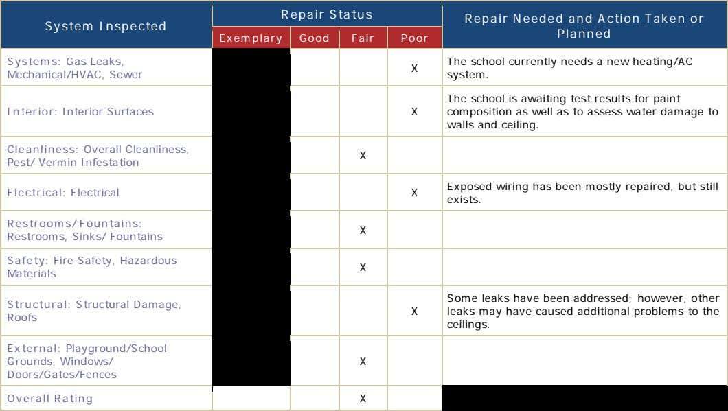 Repair Status System Inspected Repair Needed and Action Taken or Planned Exemplary Good Fair Poor