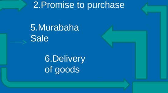 2.Promise to purchase 5.Murabaha Sale 6.Delivery of goods