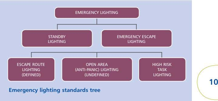 EMERGENCY LIGHTING STANDBY EMERGENCY ESCAPE LIGHTING LIGHTING ESCAPE ROUTE OPEN AREA HIGH RISK LIGHTING