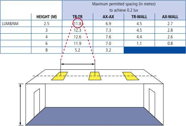Maximum permitted spacing (in metres) to achieve 0.2 lux HeigHt (m) tr-tr Ax-Ax tr-WAll Ax-WAll