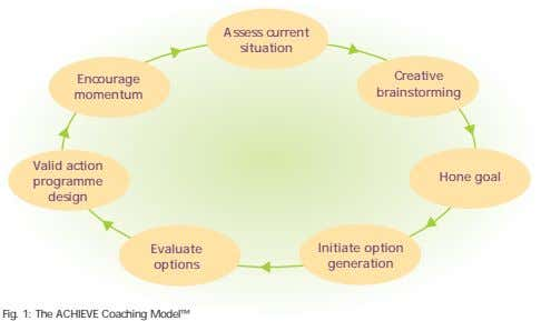 Assess current situation Creative Encourage brainstorming momentum Valid action Hone goal programme design
