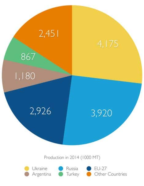 Vegetable oil production 2013 - tonnes Ukraine Market - In the sector of industrial processing,