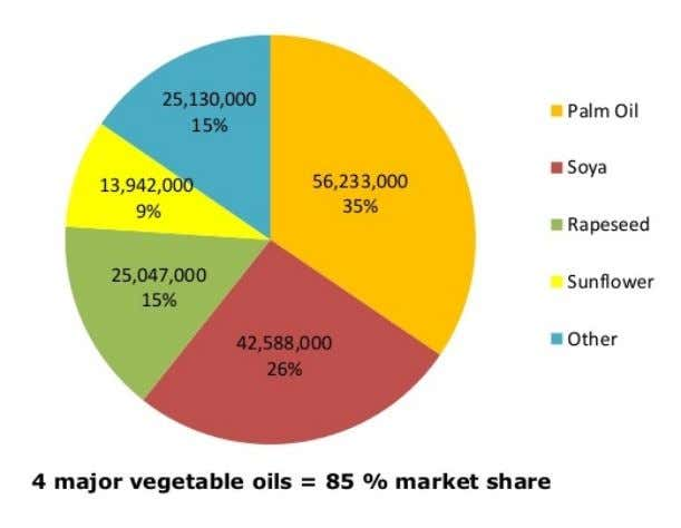 Vegetable oil production 2013 - tonnes Ukraine Market - In the sector of industrial processing, vegetable