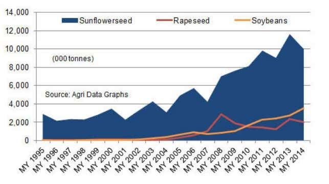 Ukraine & Russia exports to the EU Ukraine oilseed production Sunflower seed processing into oil