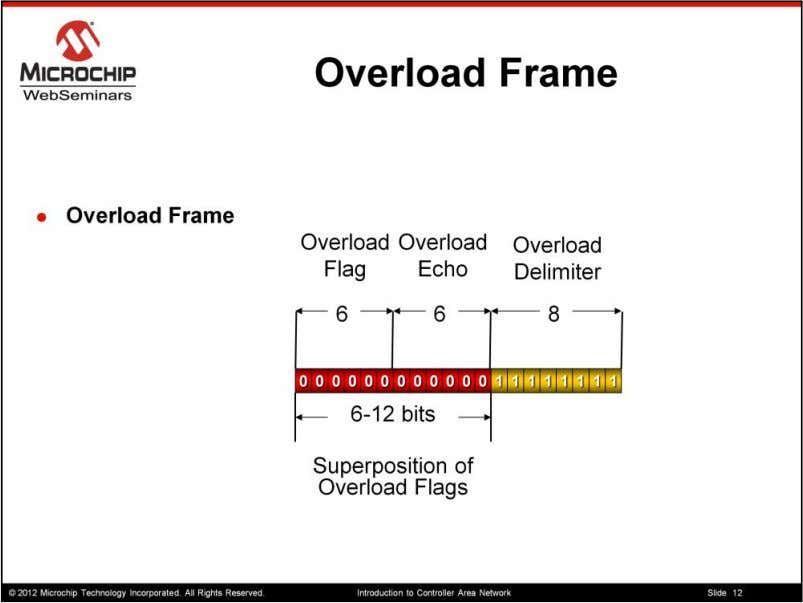 An overload frame is special version of the Error Frame that will not cause a