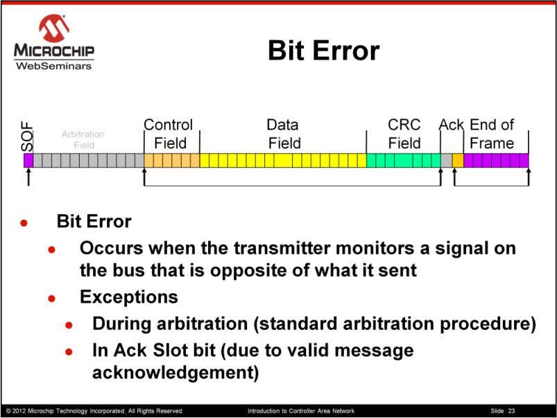 The Bit error occurs when the transmitter monitors a signal on the bus different from