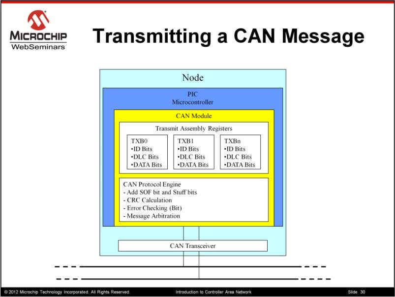 Lets talk about the steps a CAN Node will need to go through to transmit