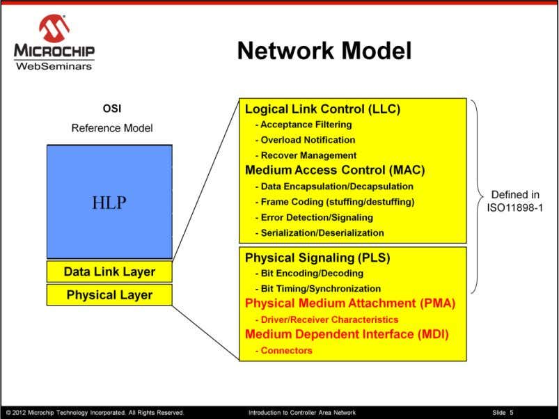 Here I have shown the OSI 7 layer reference model. This model is a guideline