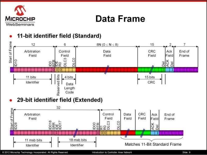 Now lets take a look at the data frame As you can see there are