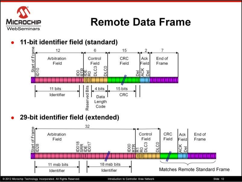 Remote Frames can come in either standard or extended formats and contain No data payload.