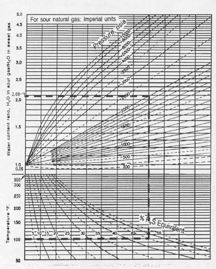 I Fig. 3-4 Water content ratio chart for sour natural gas De la Fig. 3-4 (@