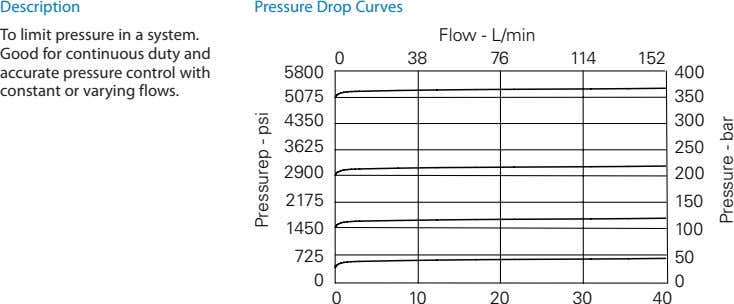 Description Pressure Drop Curves To limit pressure in a system. Good for continuous duty and