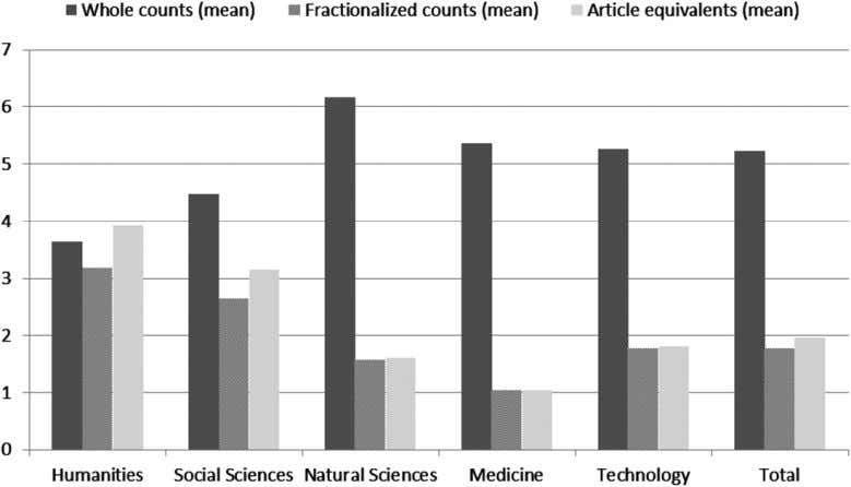 FIG. 1. Mean number of publications per person: total, all research personnel. FIG. 2. Mean number