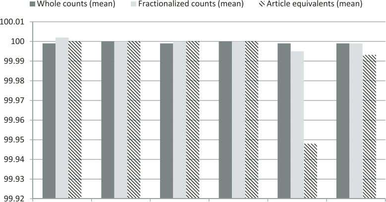 FIG. 6: Standardized number of publications by scientific domains. the results from former Norwegian studies are