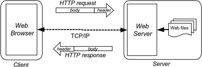HTTP request body header Web Web Web files Browser Server TCP/IP header body HTTP response