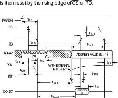 is then reset by the rising edge of CS or RD. PWRDN t UP CS