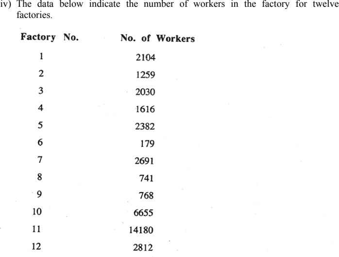 iv) The data below indicate the number of workers in the factory for twelve factories.