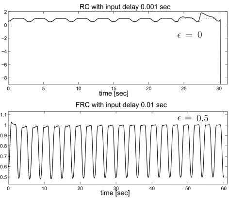 FRC system is more robust than its corresponding RC system. Fig. 4. dotted–desired trajectory] Time response