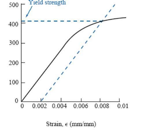 • Yield Strength (Unit: MPa) The stress at which a material exhibits a specified deviation from