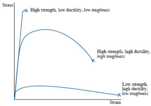 strength by a factor ranging from 1.1 to 3. • Ductility The tensile ductility is the