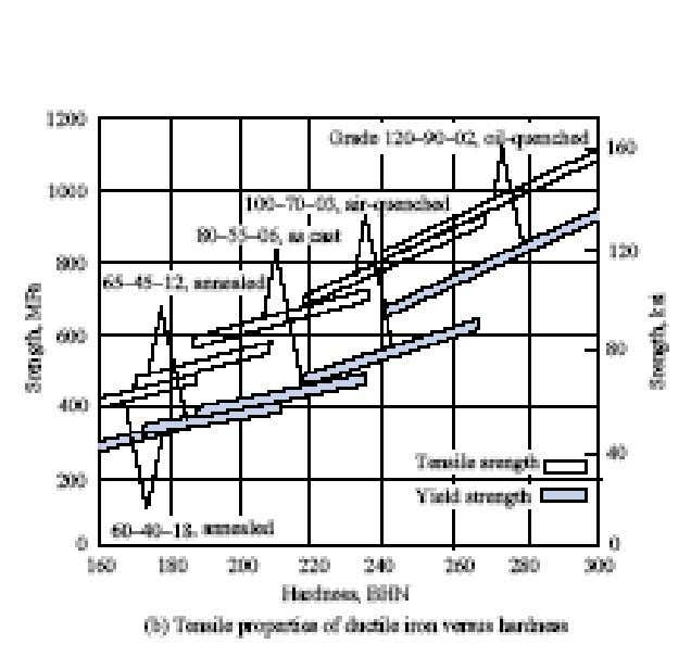 Very rough approximations can be made by relating the Brinell hardness to the yield strength