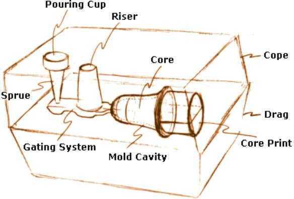 sometimes with surface impurities, and surface variations. Typical Components of a Two-part Sand Casting Mold. In