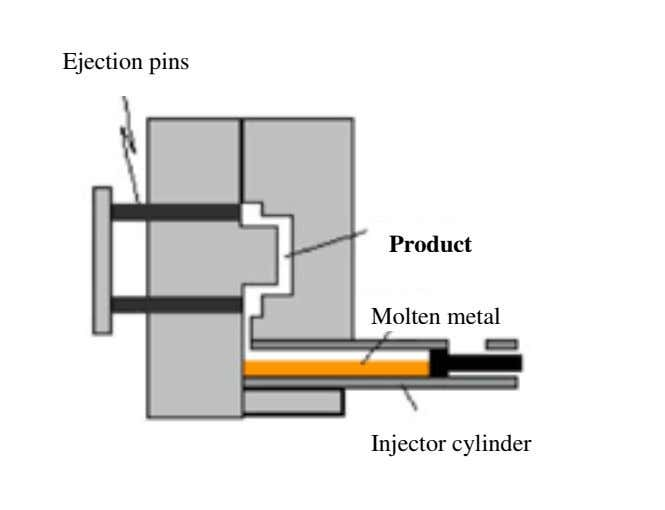 Ejection pins Product Molten metal Injector cylinder
