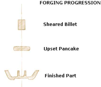 any of the porosity, voids, inclusions and other defects. Open Die Forging : Open die forgings