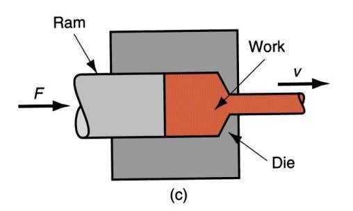 2.2.1.3. Extrusion: Extrusion is the process by which a block of metal is shaped by forcing