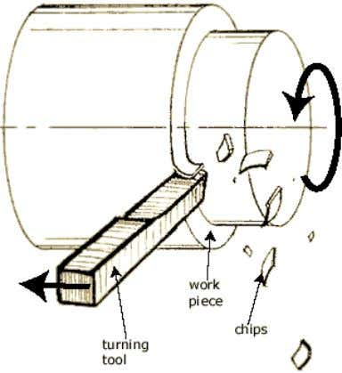 2.4.1.2. Milling Milling is a widely-used machining operation for producing slots (openings) of various shapes