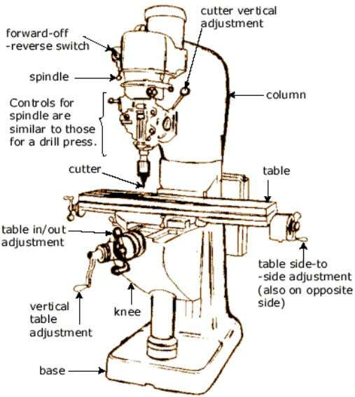 a typical column-and-knee type manual mill is illustrated. 2.4.1.3. Drilling Drilling is a process used to