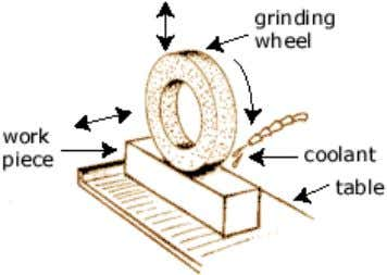 2.4.1.5. Grinding Grinding is a finishing process used to improve surface finish, abrade hard materials, and