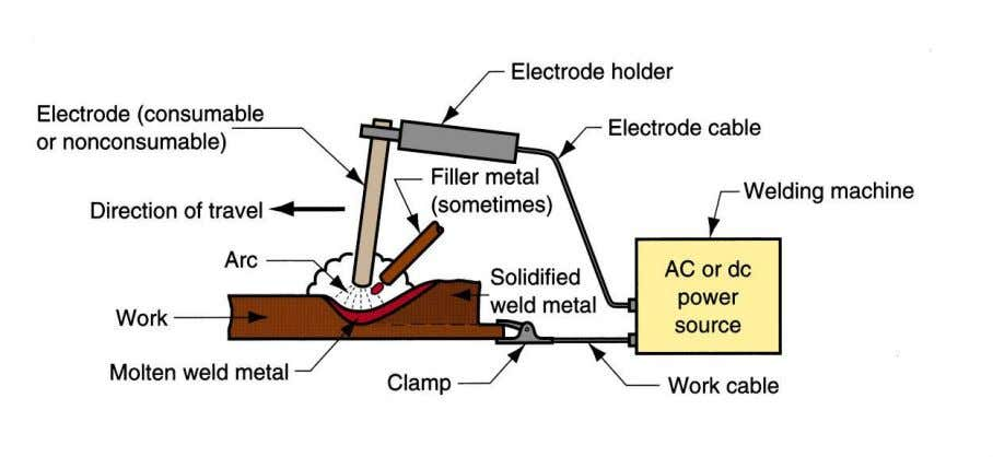 or electrical energy (electric arc welding). Arc Welding Arc welding is the most common type of