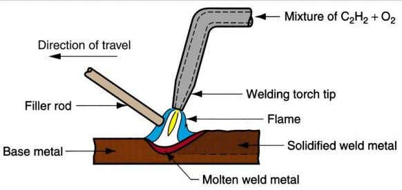 "Thus the process is called as ""oxy-acetylene welding"". Resistance Welding Resistance welding is ""a group of"