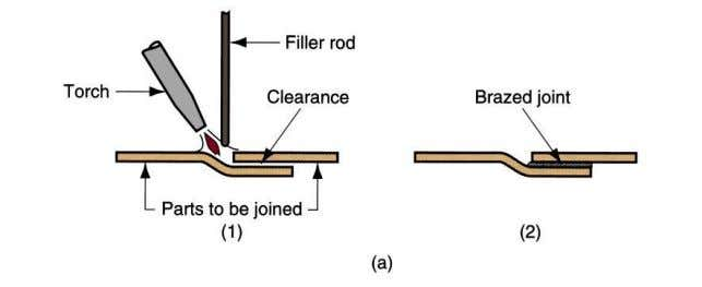 "fitted surfaces of the joint by capillary attraction."" Other Welding Processes This group of processes includes"