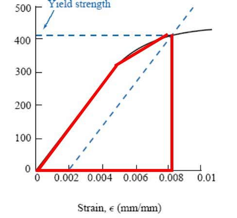 This value can be calculated as the area under the elastic part of the stres-strain curve.